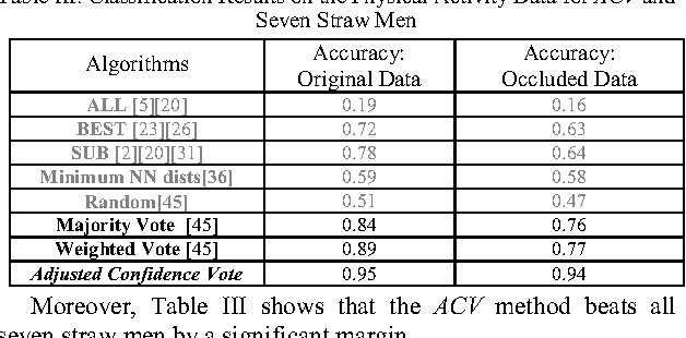 Table III. Classification Results on the Physical Activity Data for ACV and Seven Straw Men