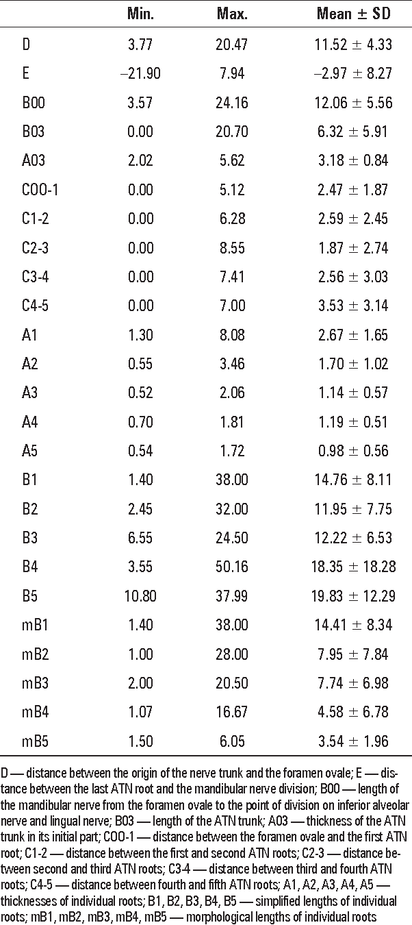 Table 1 From Clinical Anatomy Of The Auriculotemporal Nerve In The