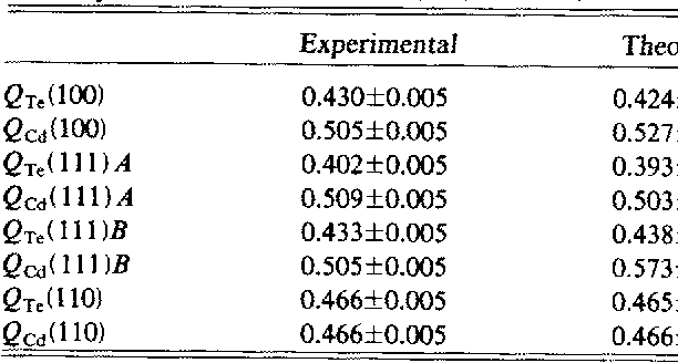 Table 11 from Correlation of the Cd-to-Te ratio on CdTe surfaces