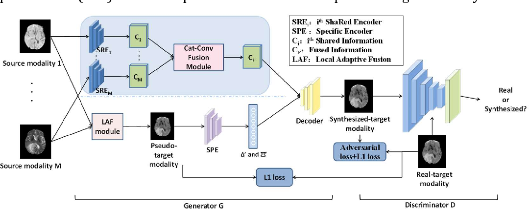 Figure 1 for Deep Learning based Multi-modal Computing with Feature Disentanglement for MRI Image Synthesis