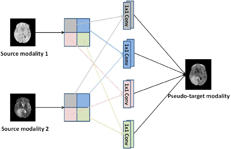 Figure 3 for Deep Learning based Multi-modal Computing with Feature Disentanglement for MRI Image Synthesis