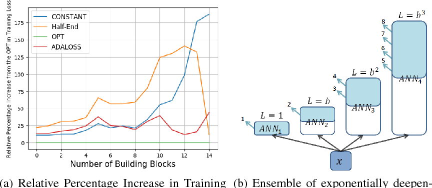 Figure 2 for Learning Anytime Predictions in Neural Networks via Adaptive Loss Balancing