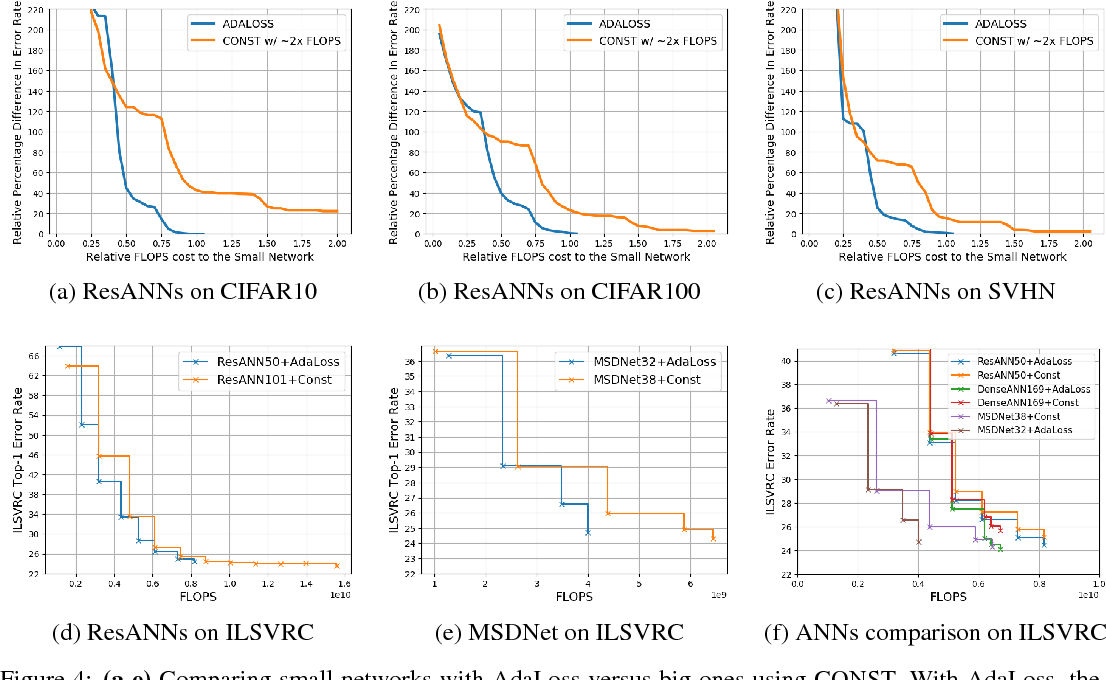 Figure 4 for Learning Anytime Predictions in Neural Networks via Adaptive Loss Balancing