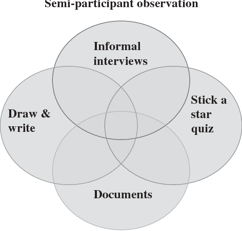 Figure 1 from 'Visible-ness': the nature of communication for
