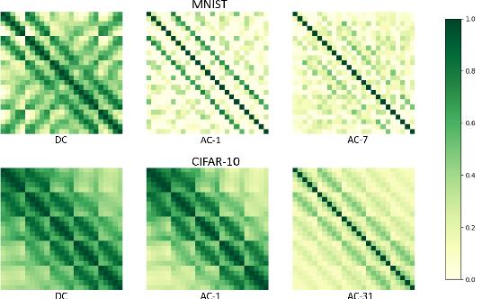 Figure 3 for Ensembles of feedforward-designed convolutional neural networks
