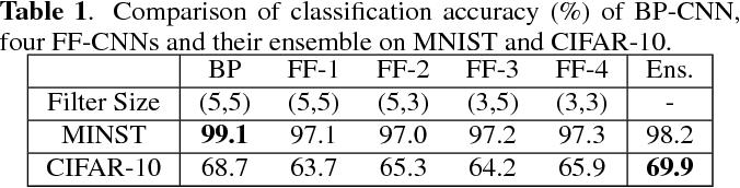 Figure 2 for Ensembles of feedforward-designed convolutional neural networks