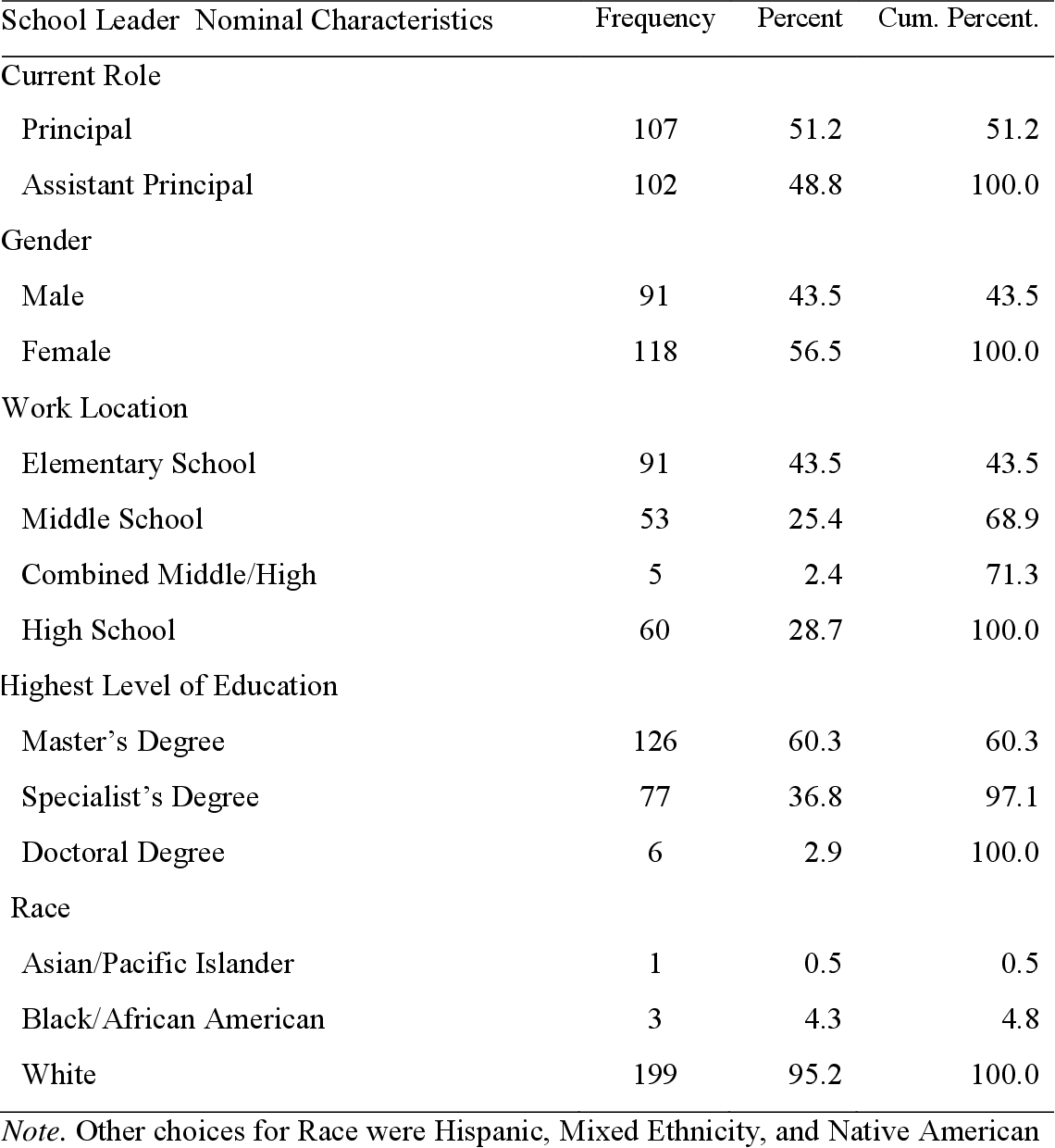 PDF] An examination of school leaders' preferences for