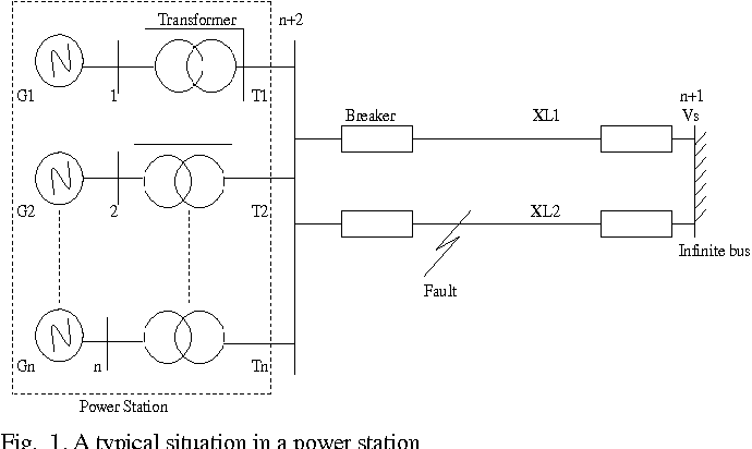 Fig. 1. A typical situation in a power station