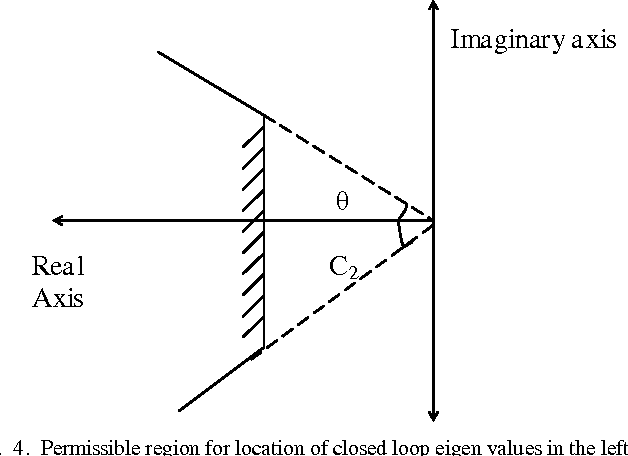 Fig. 4. Permissible region for location of closed loop eigen values in the left half plane