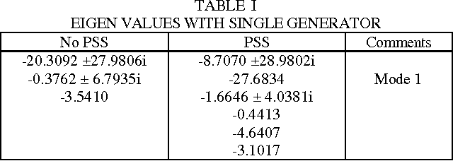 TABLE I EIGEN VALUES WITH SINGLE GENERATOR