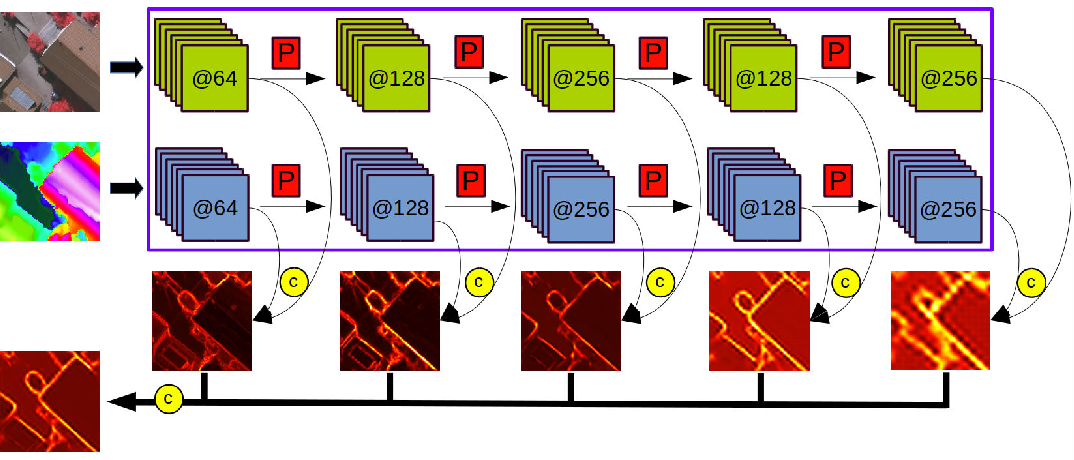 Figure 3 for Classification With an Edge: Improving Semantic Image Segmentation with Boundary Detection