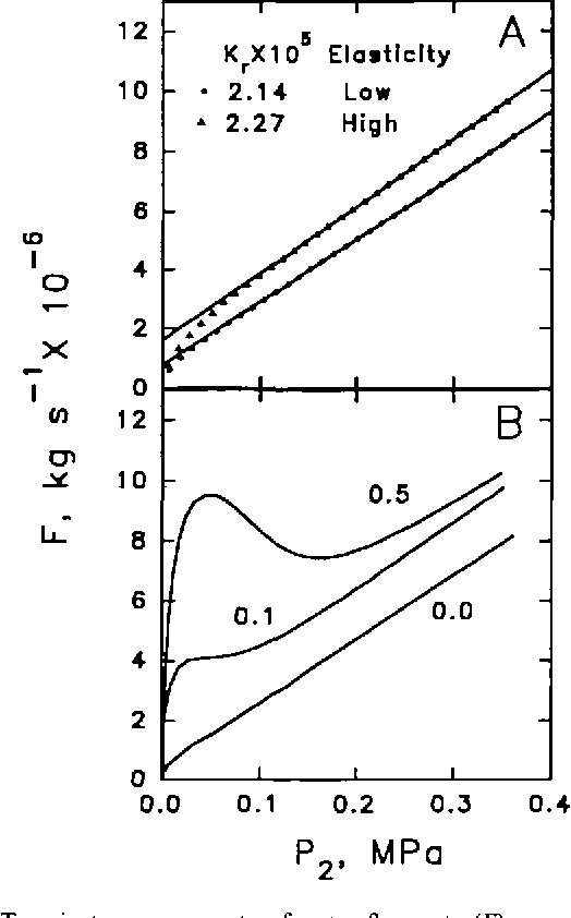 Figure 3 from Dynamic measurements of root hydraulic