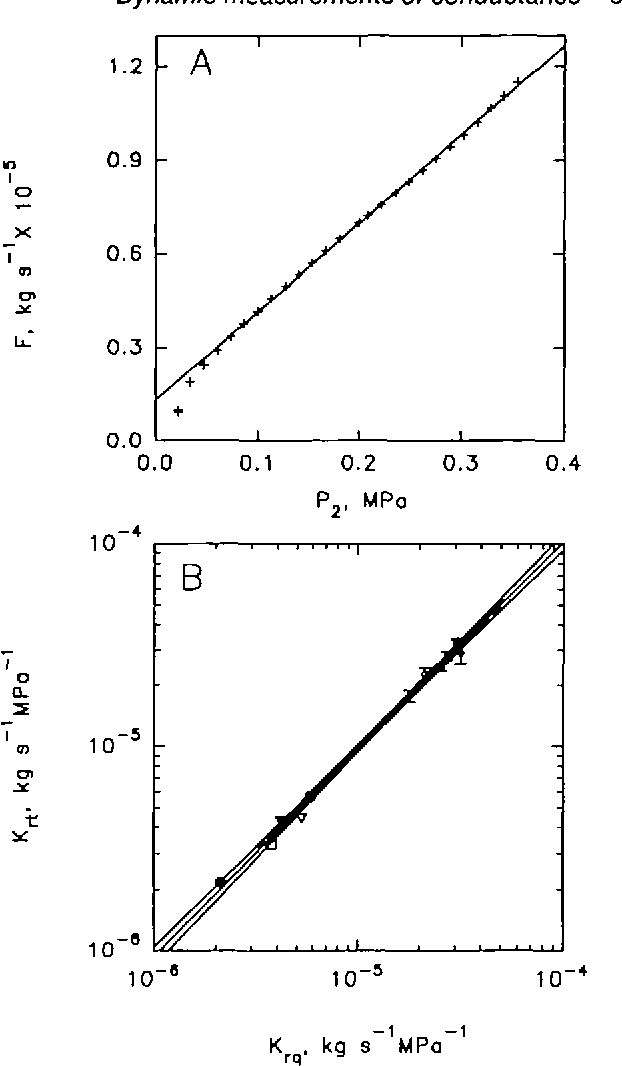 Figure 6 from Dynamic measurements of root hydraulic conductance