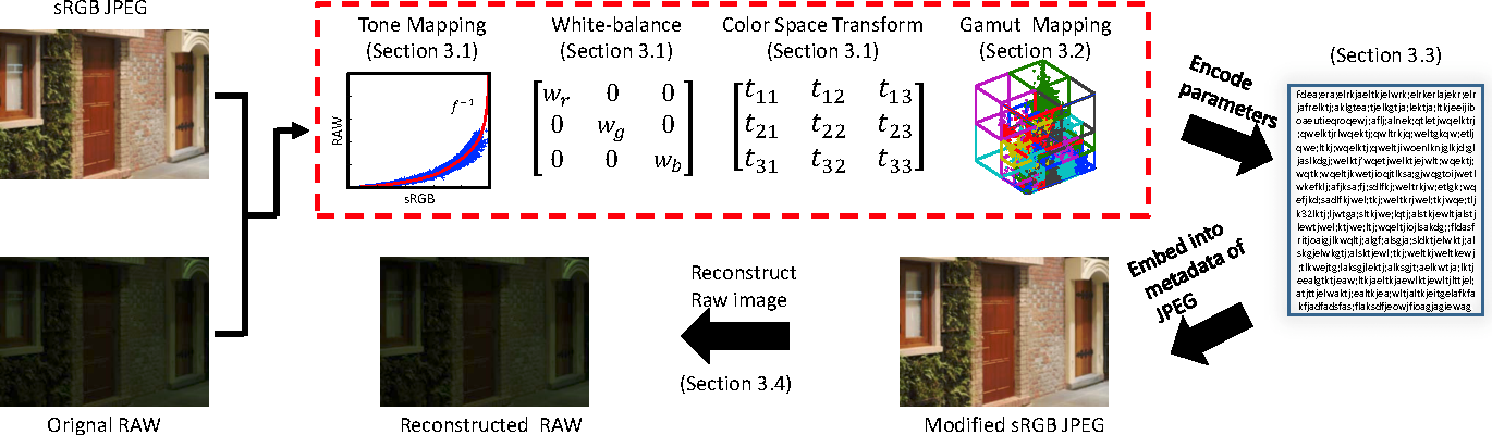 RAW Image Reconstruction Using a Self-Contained sRGB-JPEG