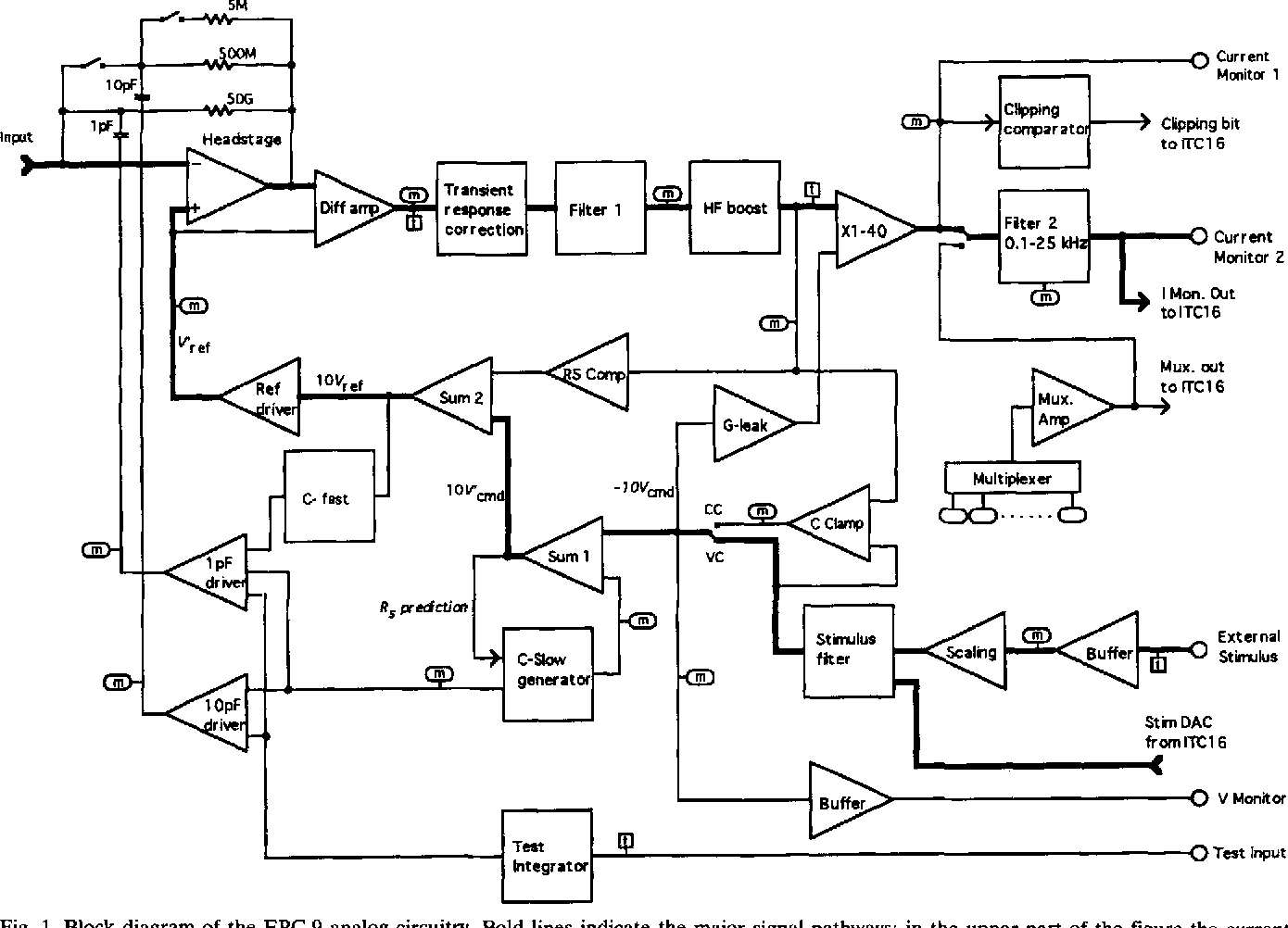Figure 1 from design of the epc 9 a computer controlled patch clamp block diagram of the epc 9 analog circuitry bold lines ccuart Image collections