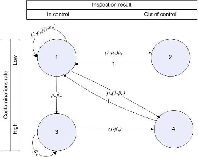 Fig. 1. A single machine as a 4-state Markov chain.