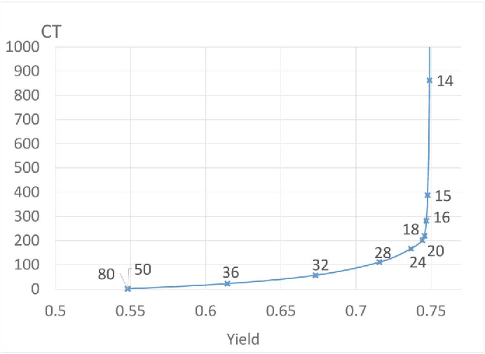 Fig. 2. Yield vs. CT for a single machine - under capacitated λ = 0.05, μlo = 10, μhi = 30, p = 0.3, v = 50, 200 dice on wafer, scanning area: 25%.