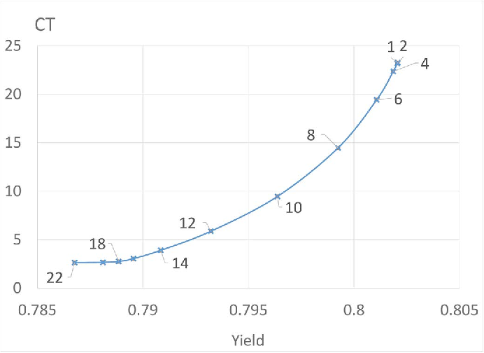 Fig. 3. Yield vs. CT for a single machine - over capacitated λ = 0.05, μlo = 10, μhi = 30, p = 0.1, v = 10, 200 dice on wafer, scanning area: 25%.
