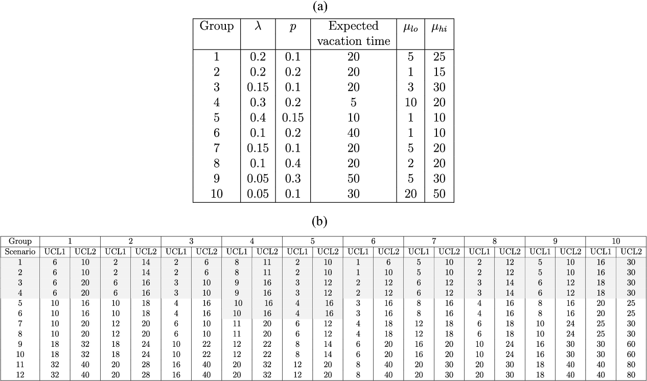 TABLE I (a) SCENARIO PARAMETERS. (b) SCENARIO CONTROL LIMITS (CASES THAT ARE UNSTABLE UNDER UCL1 ARE SHADED)