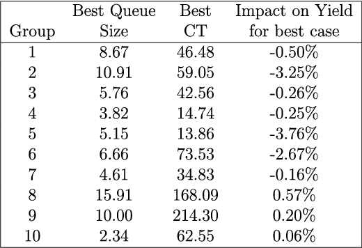 TABLE III RESULTS FOR TYPE 1 SCENARIOS