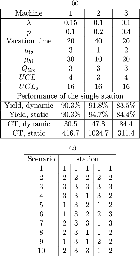 TABLE IV (a) THREE STATIONS COMPOSING THE MULTI-STATION LINES. (b) MULTI-STATION SCENARIOS