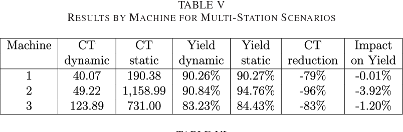 TABLE V RESULTS BY MACHINE FOR MULTI-STATION SCENARIOS