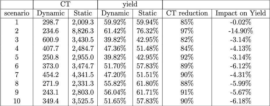 TABLE VI GLOBAL PERFORMANCE OF MULTI-STATION LINES