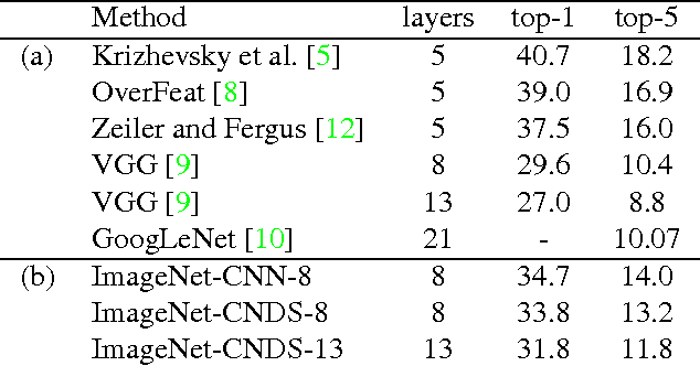 Figure 2 for Training Deeper Convolutional Networks with Deep Supervision
