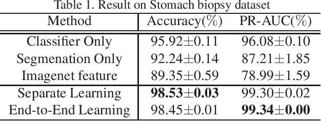 Figure 2 for Multi-Stage Pathological Image Classification using Semantic Segmentation