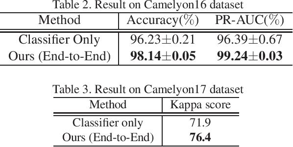 Figure 4 for Multi-Stage Pathological Image Classification using Semantic Segmentation