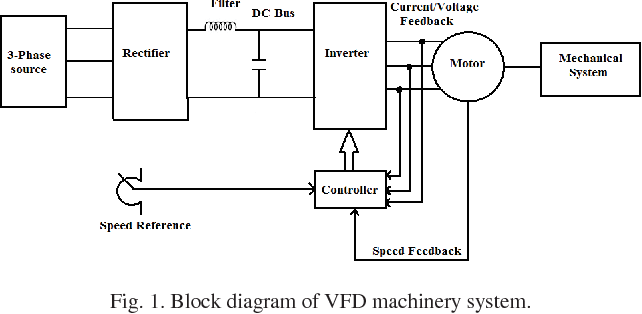 Energy Conservation Using Variable Frequency Drives Of A