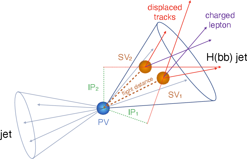 Figure 4 for A FAIR and AI-ready Higgs Boson Decay Dataset