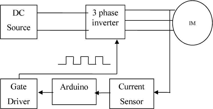 PDF] Three phase inverter for induction motor control using fuzzy-pi