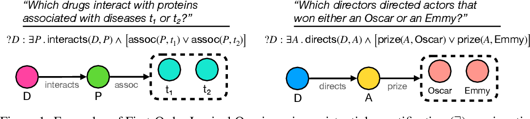 Figure 1 for Complex Query Answering with Neural Link Predictors