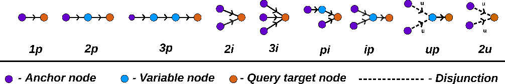 Figure 3 for Complex Query Answering with Neural Link Predictors