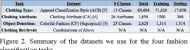 Figure 2 from Convolutional Neural Networks for Fashion