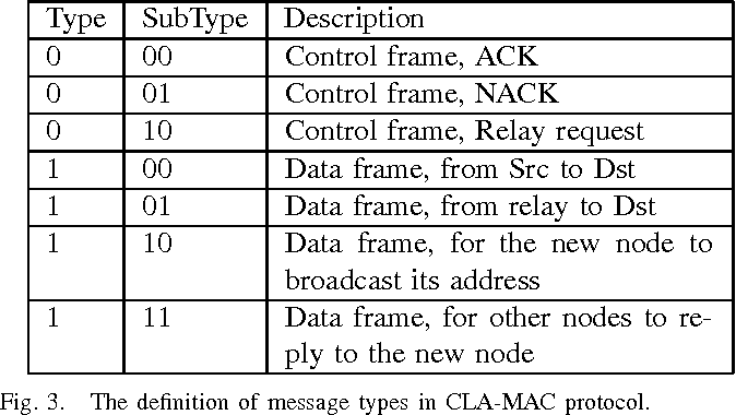 Figure 3 from CLA-MAC: A cooperative extension of load adaptive MAC ...