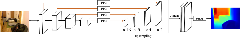 Figure 2 for Boosting Light-Weight Depth Estimation Via Knowledge Distillation