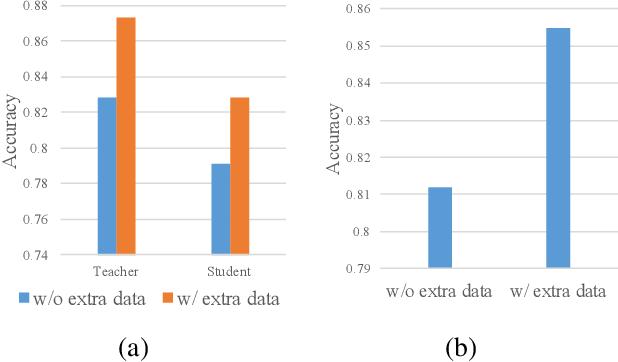 Figure 3 for Boosting Light-Weight Depth Estimation Via Knowledge Distillation