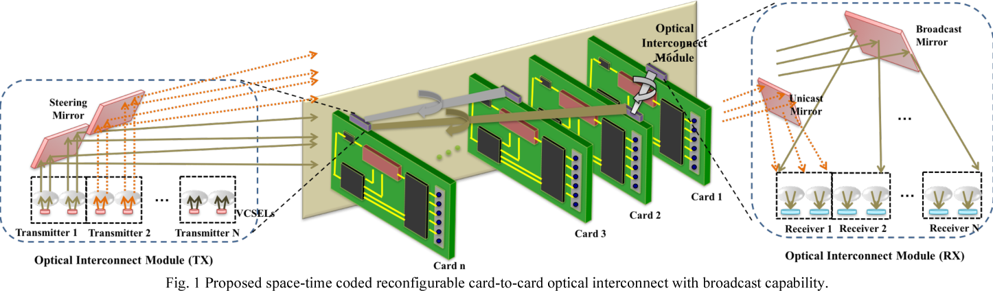 Space-time-coded reconfigurable card-to-card optical interconnects