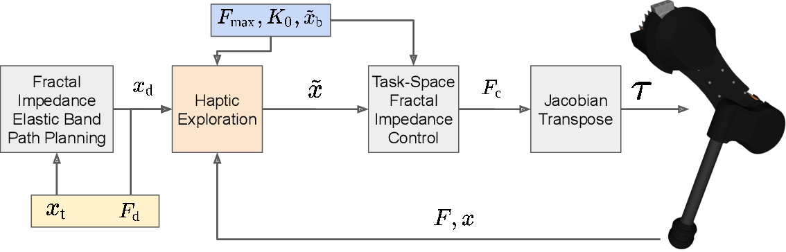 Figure 2 for HapFIC: An Adaptive Force/Position Controller for Safe Environment Interaction in Articulated Systems