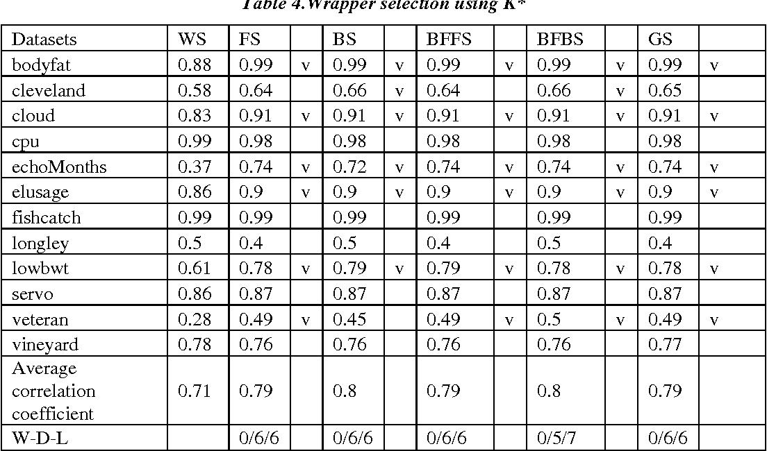 PDF] Feature Selection for Regression Problems - Semantic Scholar