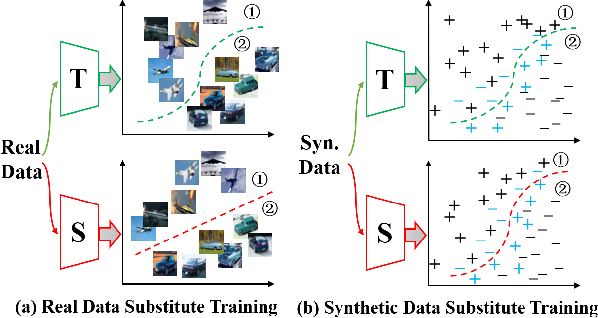 Figure 1 for Delving into Data: Effectively Substitute Training for Black-box Attack