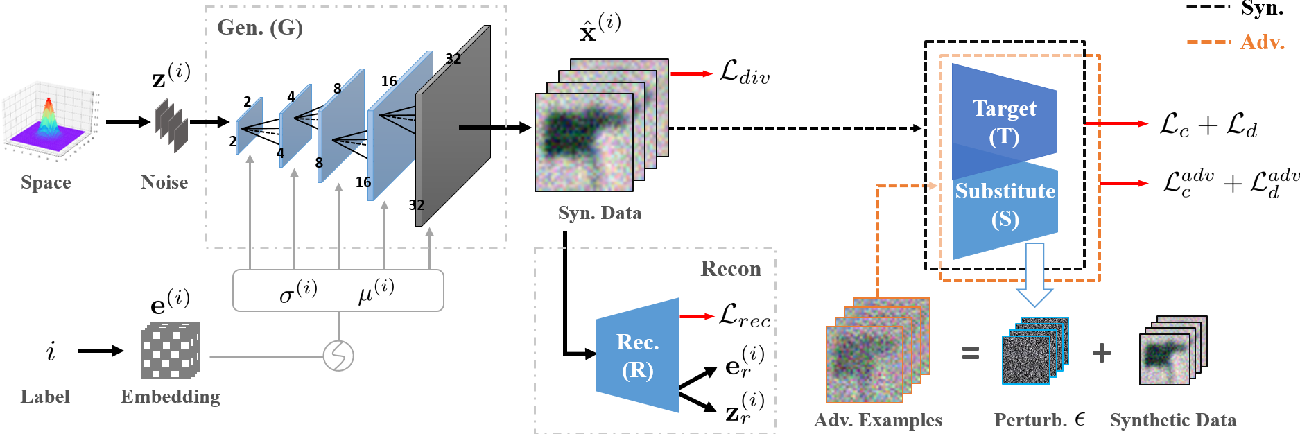 Figure 3 for Delving into Data: Effectively Substitute Training for Black-box Attack