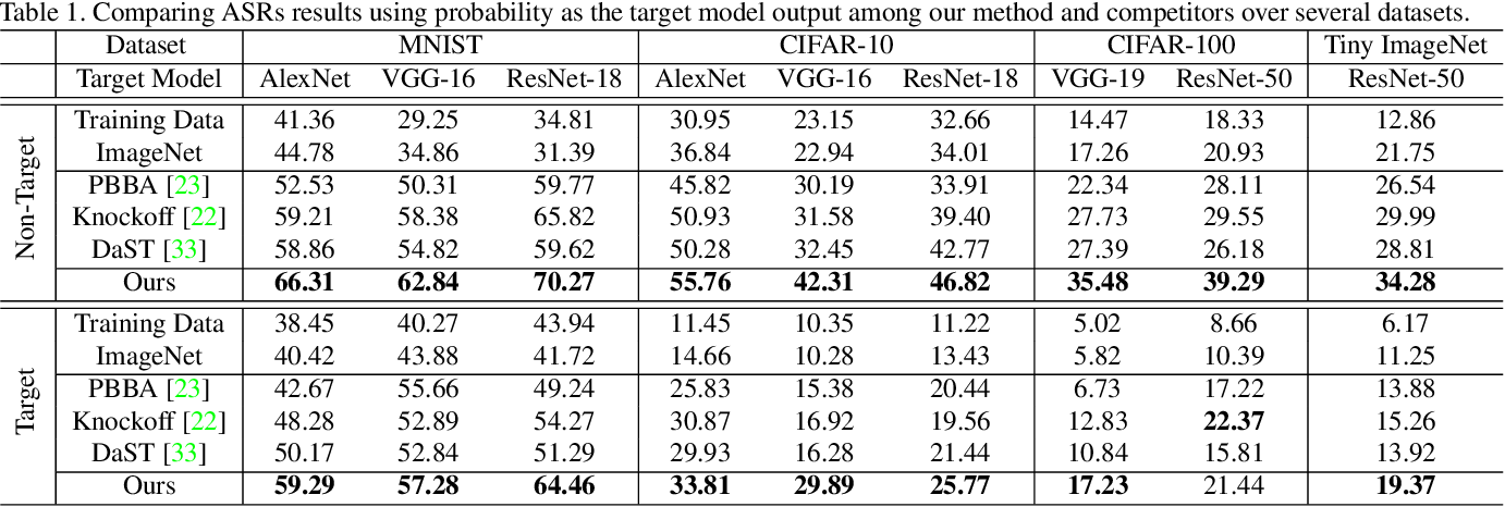 Figure 2 for Delving into Data: Effectively Substitute Training for Black-box Attack
