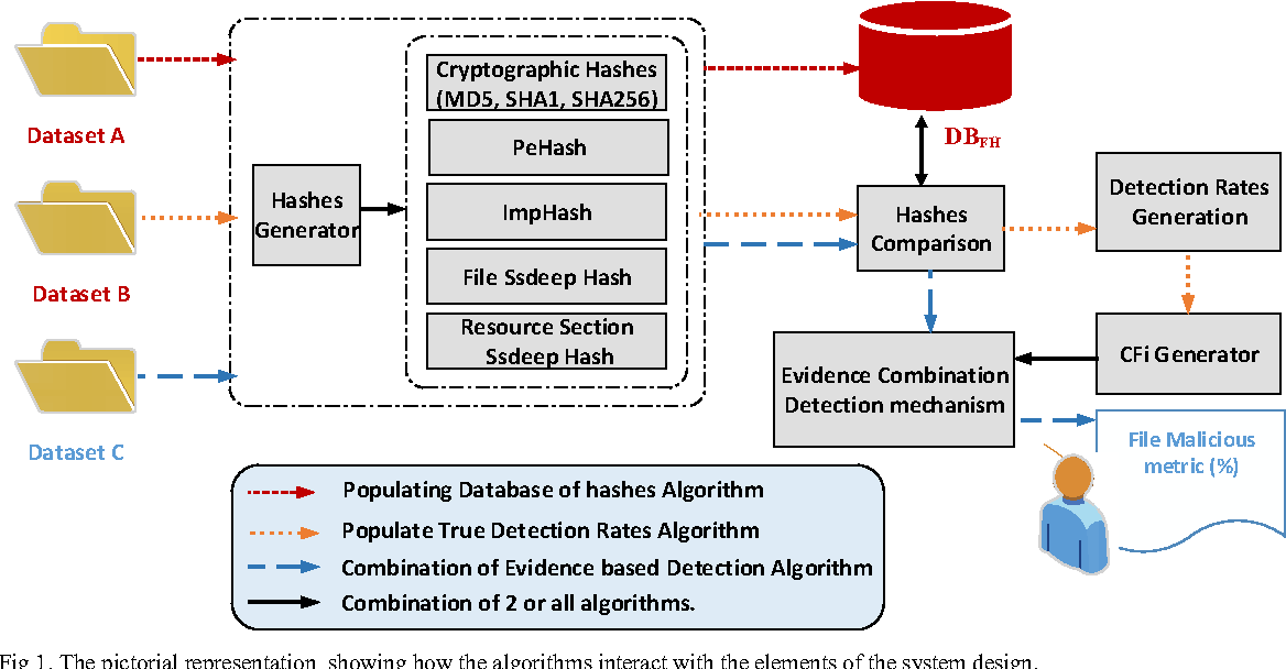 Figure 1 from Detection of Malicious Portable Executables Using