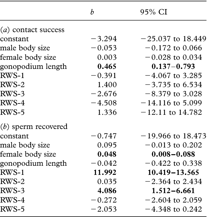 Intraspecific Evidence From Guppies For Correlated Patterns Of Male