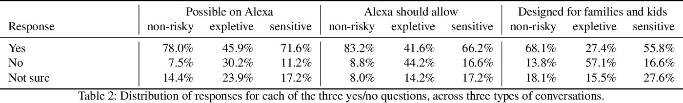 Figure 4 for SkillBot: Identifying Risky Content for Children in Alexa Skills