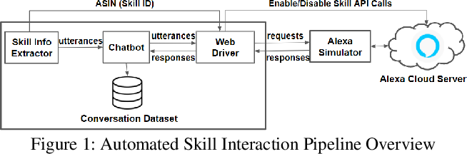Figure 1 for SkillBot: Identifying Risky Content for Children in Alexa Skills