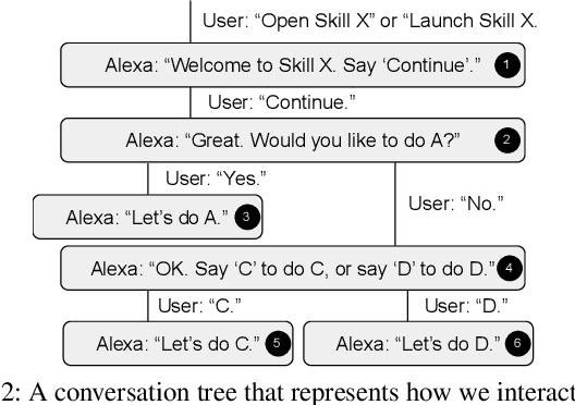 Figure 3 for SkillBot: Identifying Risky Content for Children in Alexa Skills